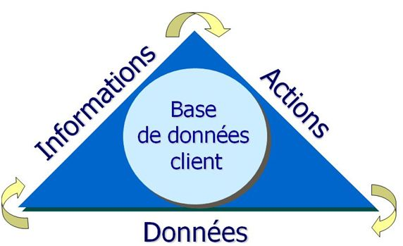 base de donnees clients marketing